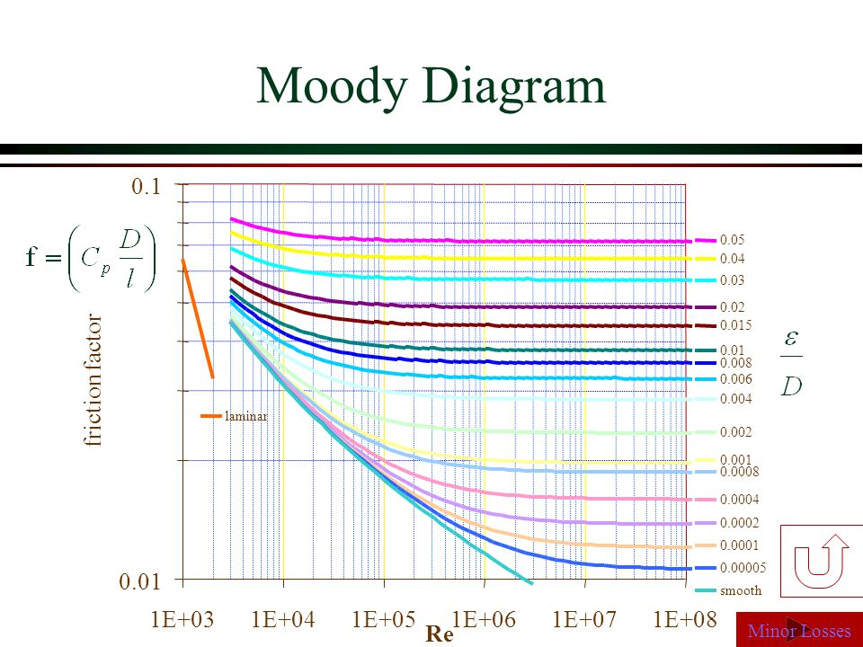 Friction factor moody diagram wiring data cee 331 fluid mechanics april 17 ppt video online download friction factor in pipes friction factor moody diagram ccuart Images