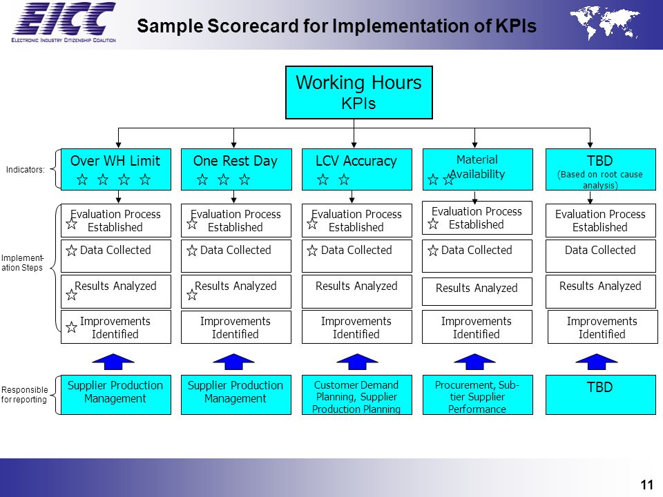 Sample Scorecard for Implementation of KPIs