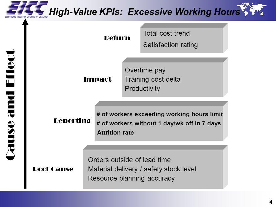 Cause and Effect High-Value KPIs: Excessive Working Hours