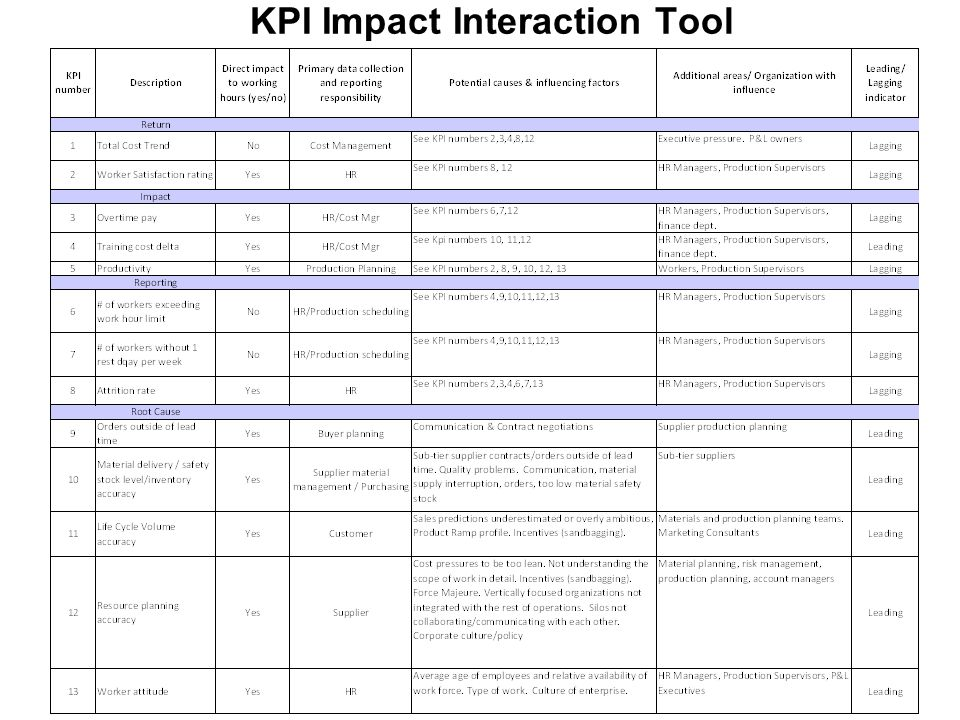 KPI Impact Interaction Tool