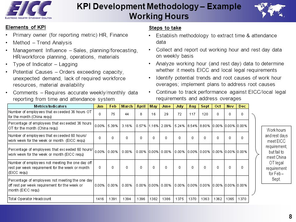 KPI Development Methodology – Example Working Hours