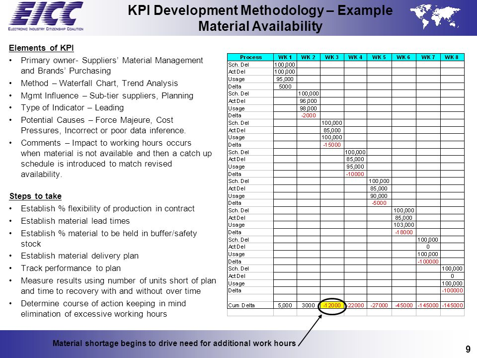 KPI Development Methodology – Example Material Availability