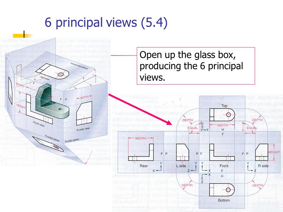 ch 5 multiview drawings objective  learn the rules for
