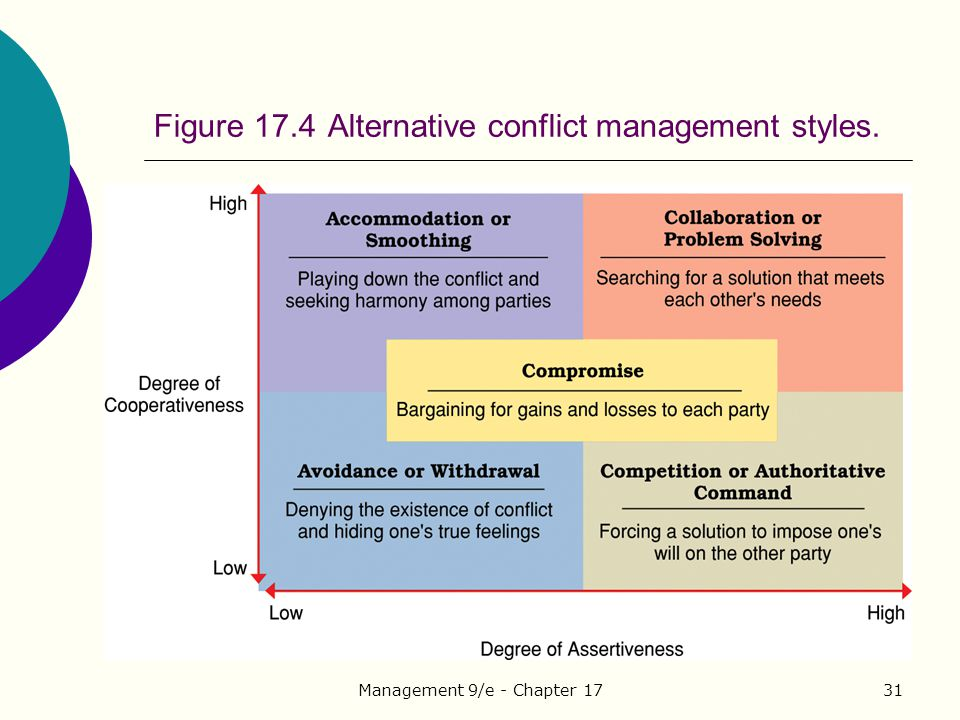 3 conflict management style Objectives attendees will assess their own bargaining style tendencies using the tki conflict mode instrument attendees will gain insight into personal traits that influence conflict management.