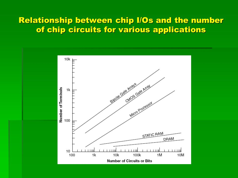 Relationship between chip I/Os and the number of chip circuits for various applications