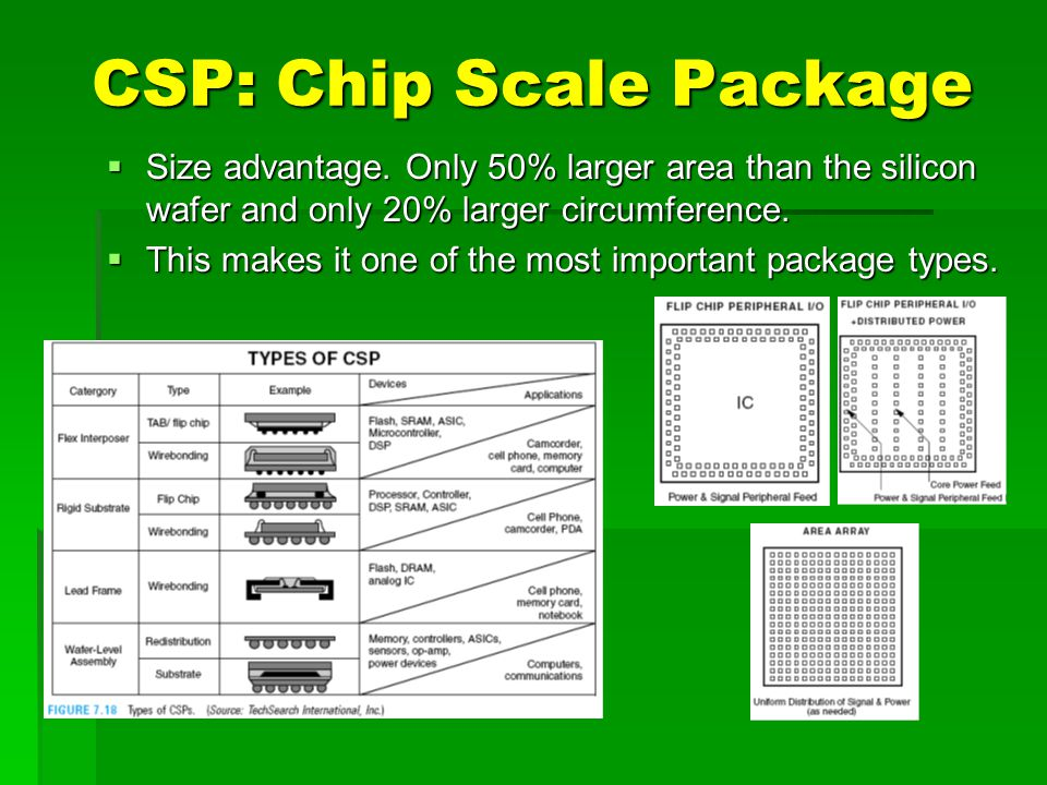 CSP: Chip Scale Package