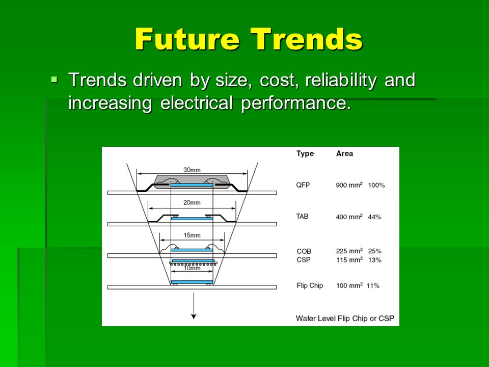 Future Trends Trends driven by size, cost, reliability and increasing electrical performance.