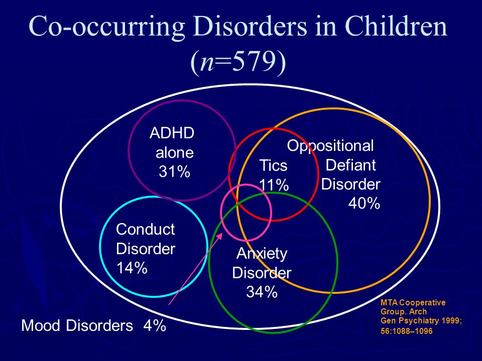 Co-occurring Disorders in Children (n=579)