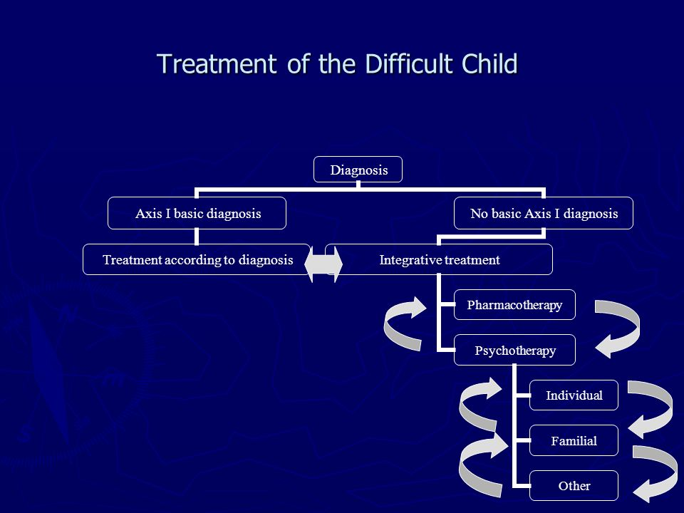 Treatment of the Difficult Child