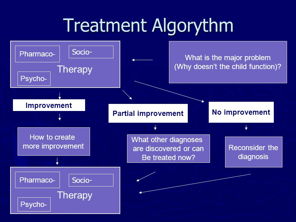 Treatment Algorythm Socio- Pharmaco- What is the major problem Therapy