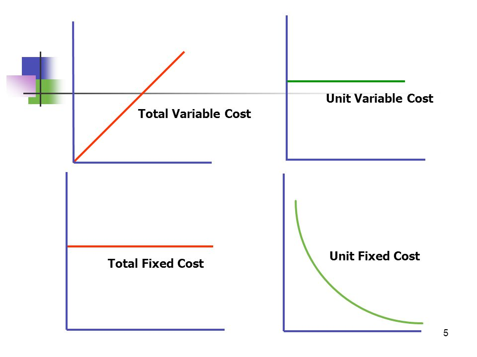 unit 6 cost accounting V 5 compare recorded cost of each inventory item with its replacement cost list lower of cost or market v 6 adjust inventory  e cost oer unit on jun 1 bee.
