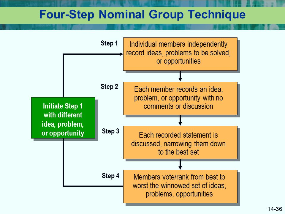 problem solving using nominal groups