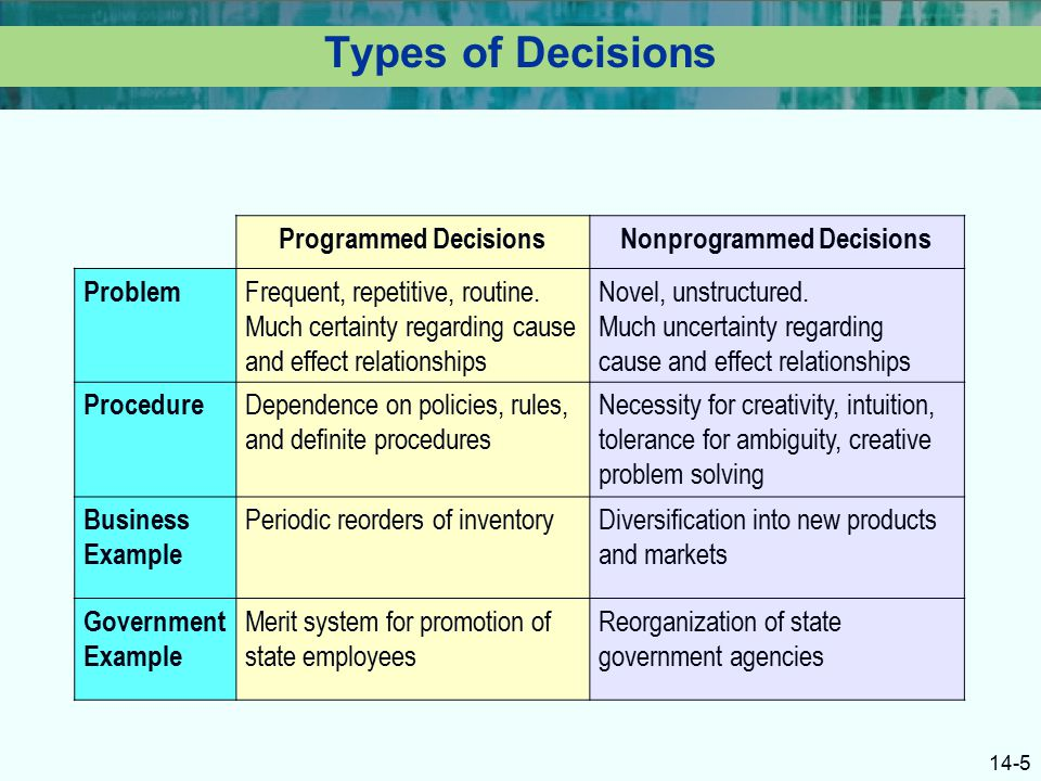 example of programmed decisions and nonprogrammed decisions 81 understanding decision making  are termed programmed decisions decisions that occur  steps in the rational decision-making model for example, this model.