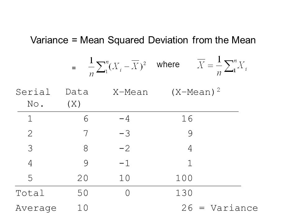 how to find the mean squared deviation