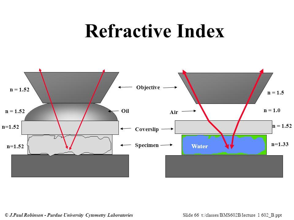 refractive index of oils pdf