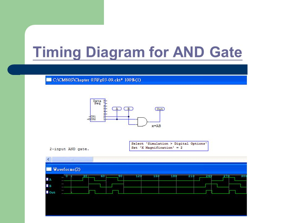 Timing Diagram for AND Gate