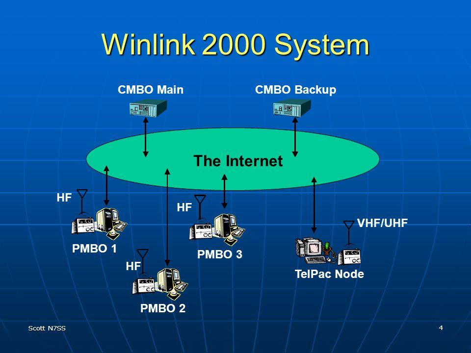 Winlink 2000 System The Internet CMBO Main CMBO Backup HF HF VHF/UHF