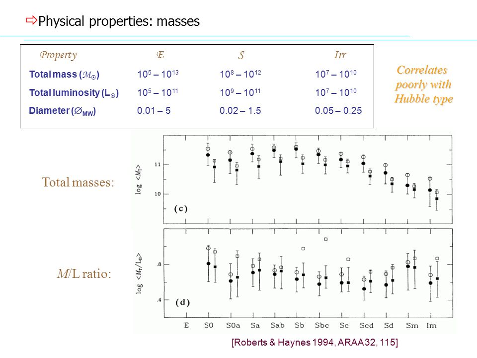 physical properties of clusters of galaxies A galaxy cluster, or cluster of galaxies galaxy clusters typically have the following properties: they contain 100 to 1,000 galaxies.