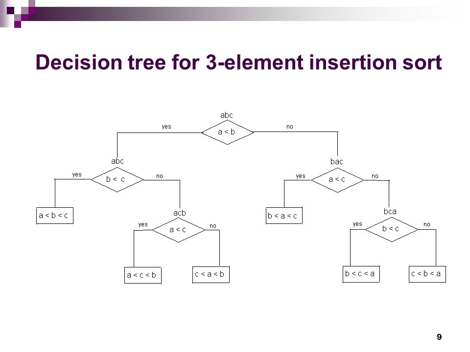 Decision tree for 3-element insertion sort