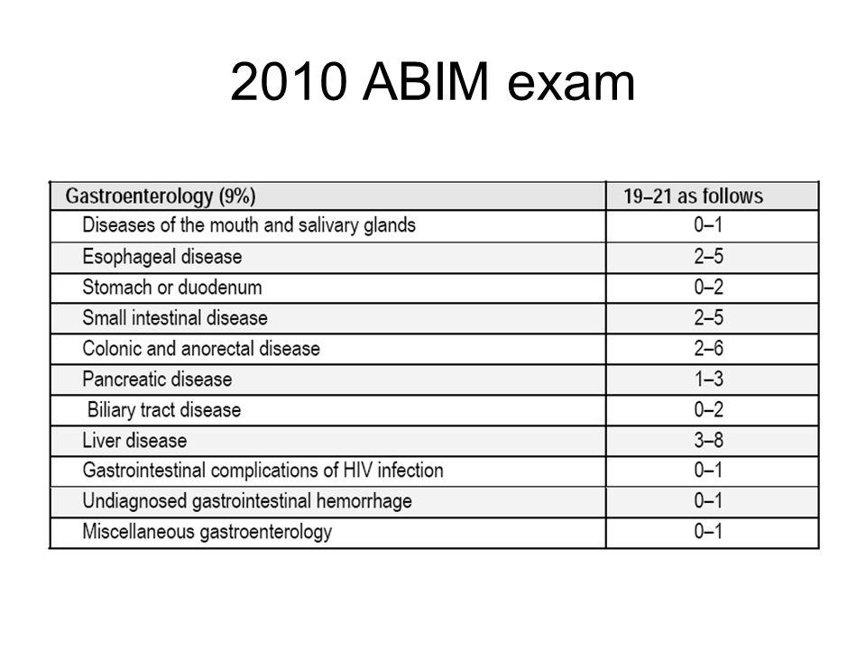 Official ABIM Exam/study tools thread! | Student Doctor ...