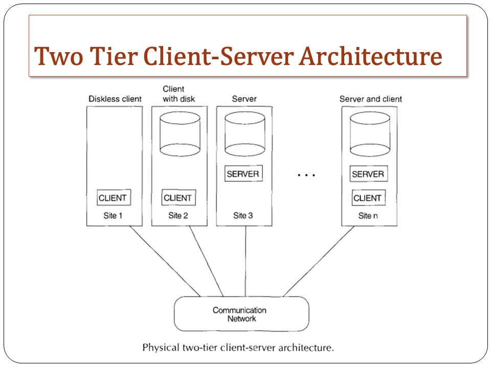 Databases and database users ppt video online download for Architecture 2 tiers