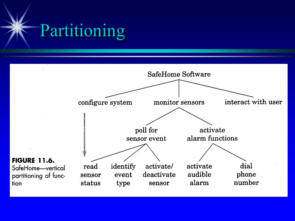 Partitioning Note distinction between essential and implementation views.