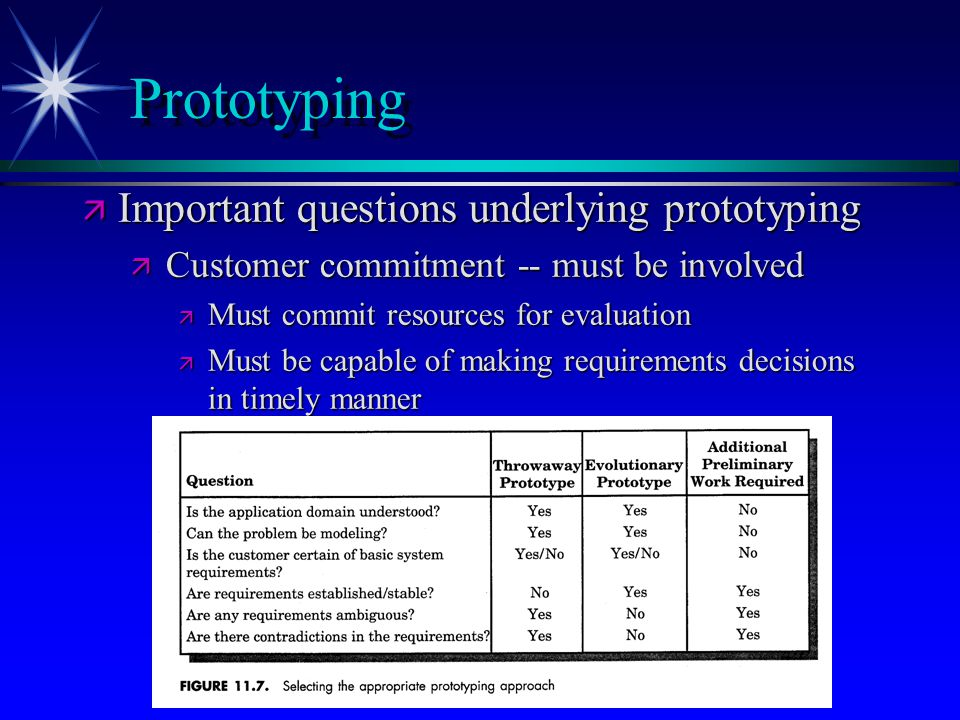 Prototyping Important questions underlying prototyping