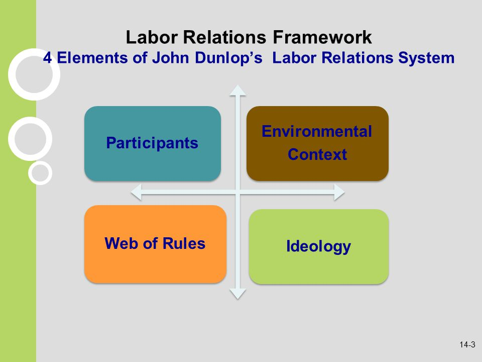 labor management relations and high performance Many job postings for human resources positions indicate whether the candidate needs experience in labor-management relations or an hr background in a union work.