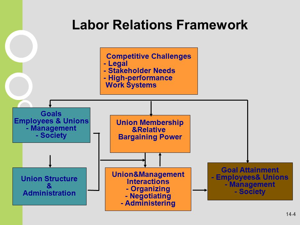 industrial labor relations Industrial relations: industrial relations, the behaviour of workers in organizations in which they earn their living scholars of industrial relations attempt to.