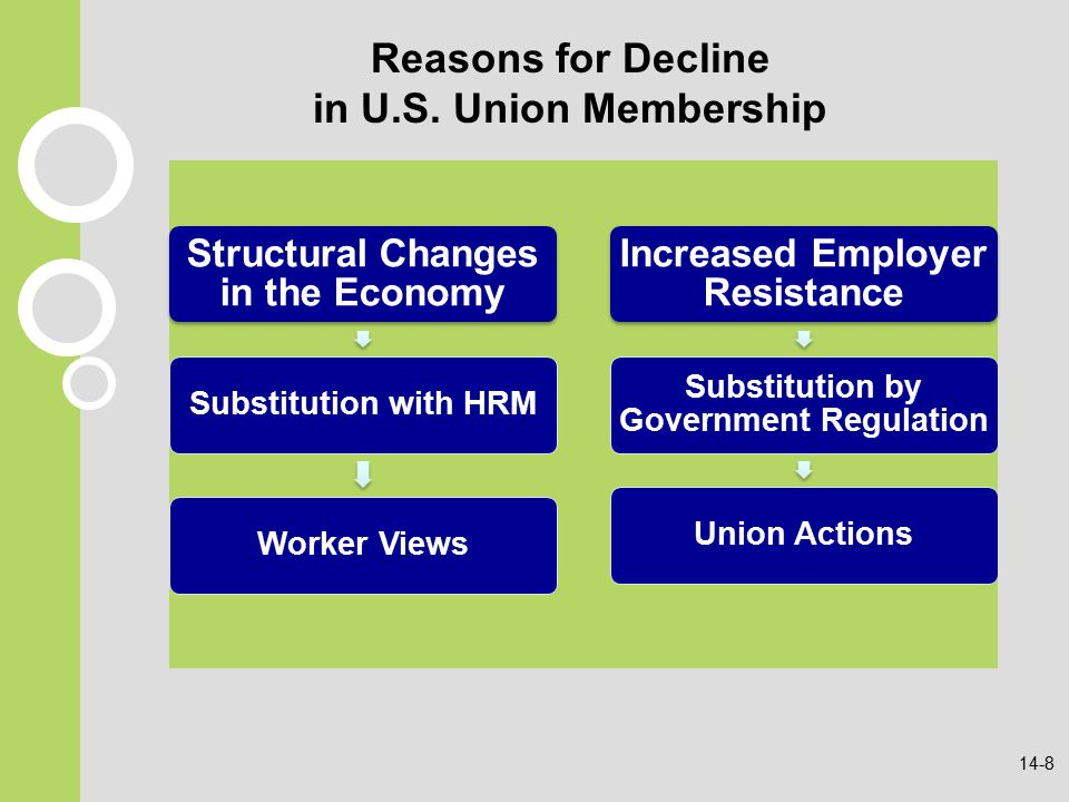 the reasons for the fall of union membership and decline of manufacturing in america Thus when, via the decline in manufacturing and a corresponding loss of political influence, unions weakened in the 1970s, the business class seized that moment and, by the construction of .
