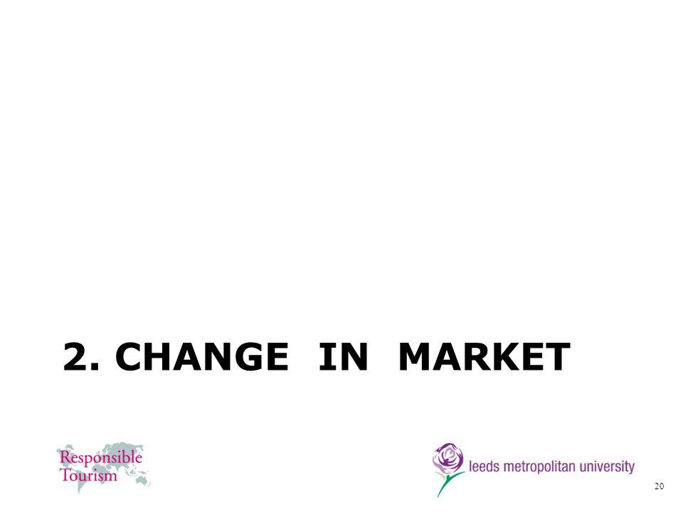 2. Change in Market