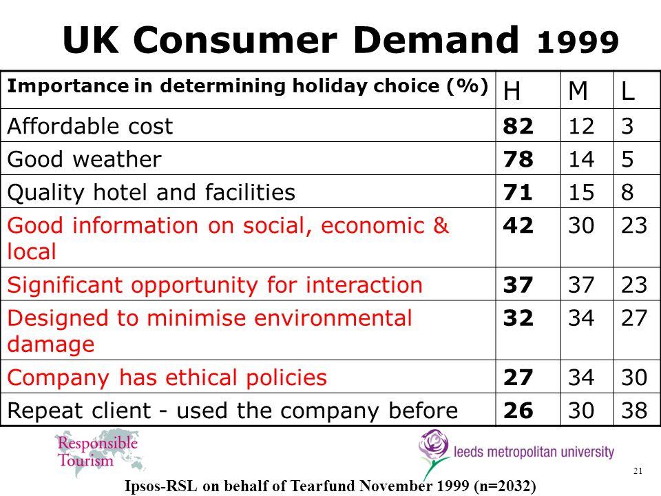 Ipsos-RSL on behalf of Tearfund November 1999 (n=2032)