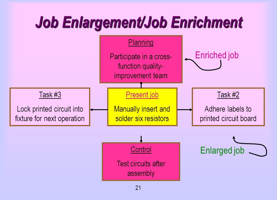 job enrichment and job enlargement Basically, there are four techniques used in the design of jobs these include job  simplification, job enlargement, job enrichment and job rotation.