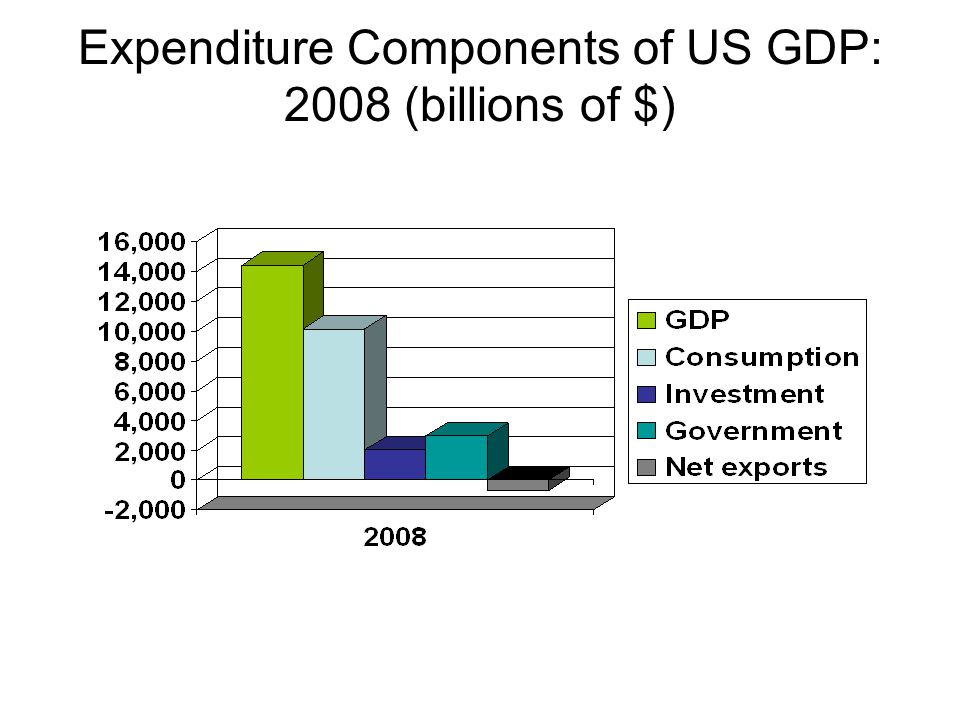Expenditure Components of US GDP: 2008 (billions of $)
