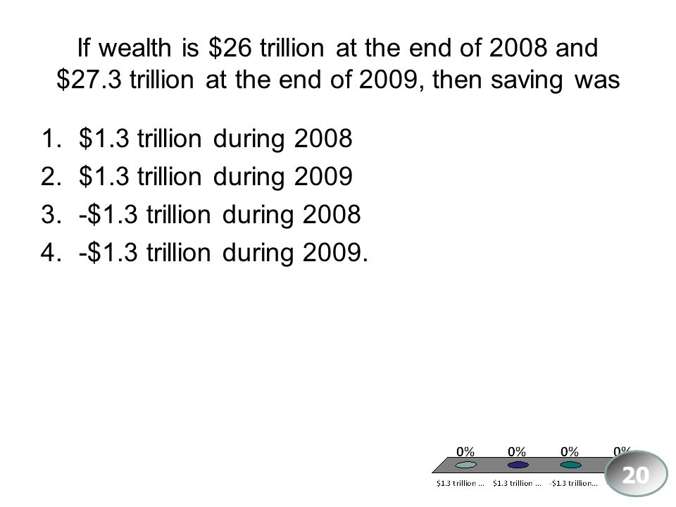 If wealth is $26 trillion at the end of 2008 and $27