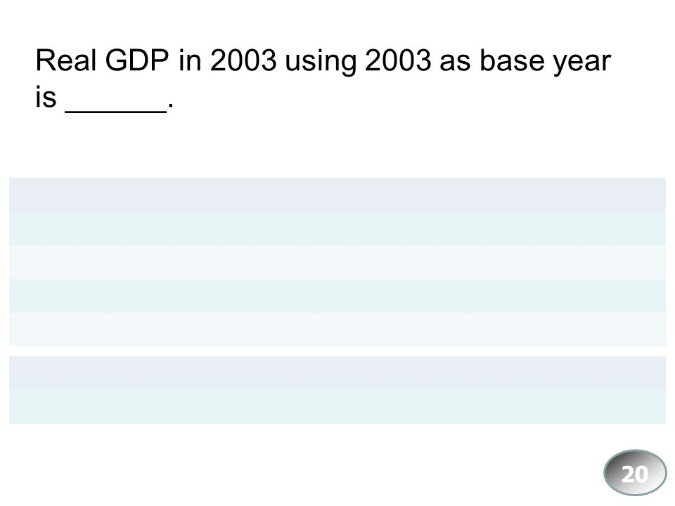 Real GDP in 2003 using 2003 as base year is ______.