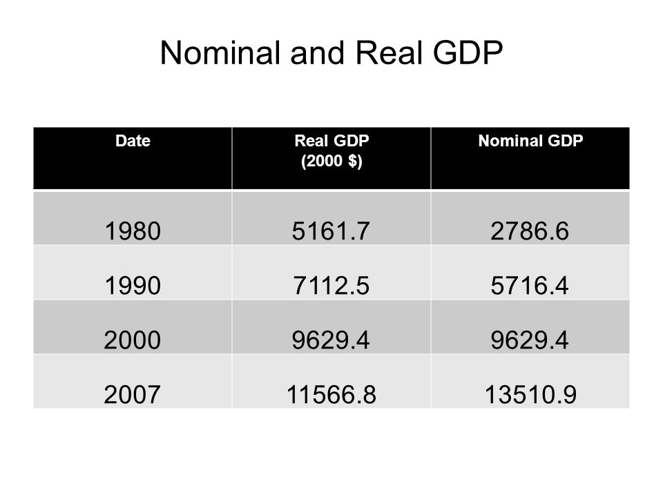 Nominal and Real GDP Date. Real GDP. (2000 $) Nominal GDP