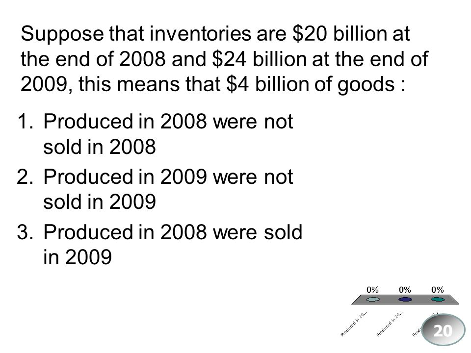 Produced in 2008 were not sold in 2008