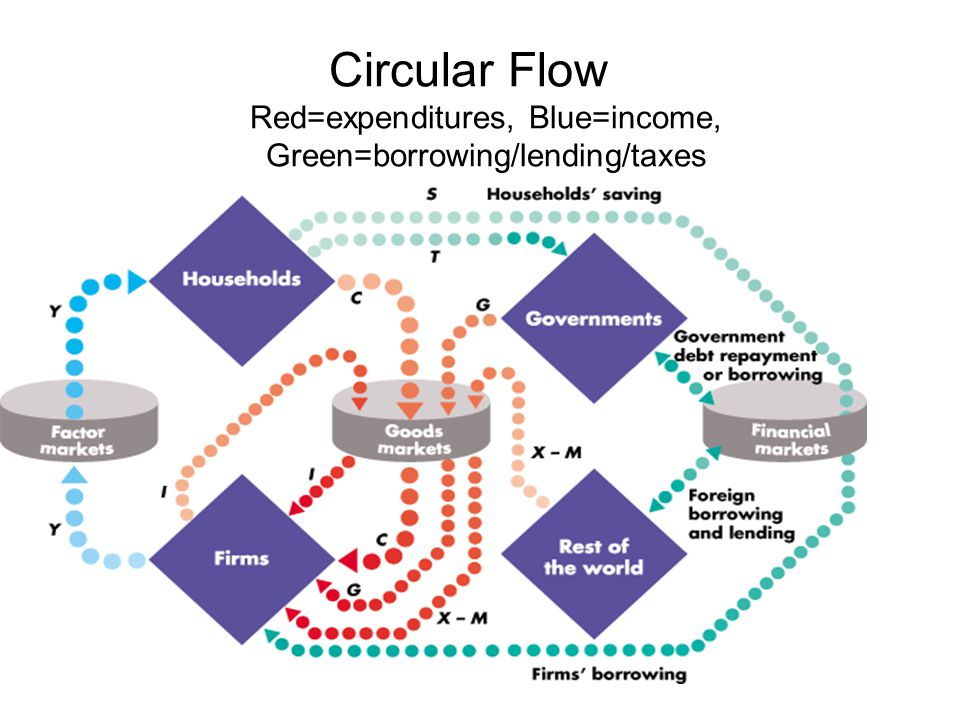 Circular Flow Red=expenditures, Blue=income, Green=borrowing/lending/taxes