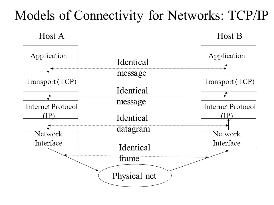 Models of Connectivity for Networks: TCP/IP