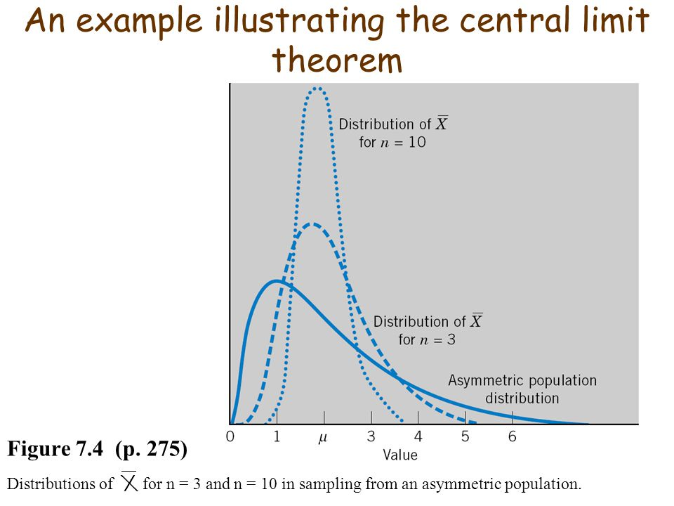 An example illustrating the central limit theorem