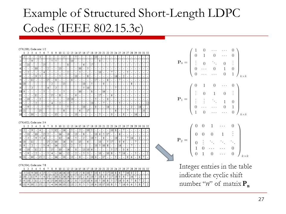 Example of Structured Short-Length LDPC Codes (IEEE 802.15.3c)