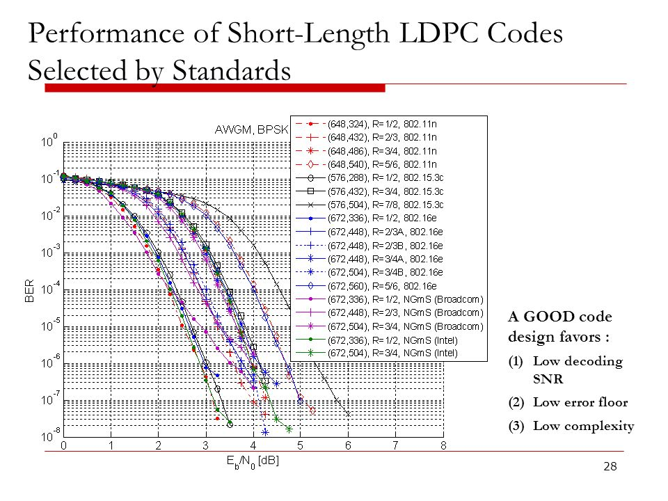 Performance of Short-Length LDPC Codes Selected by Standards