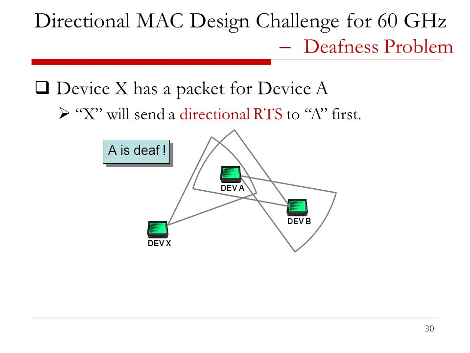 Directional MAC Design Challenge for 60 GHz ̶ Deafness Problem