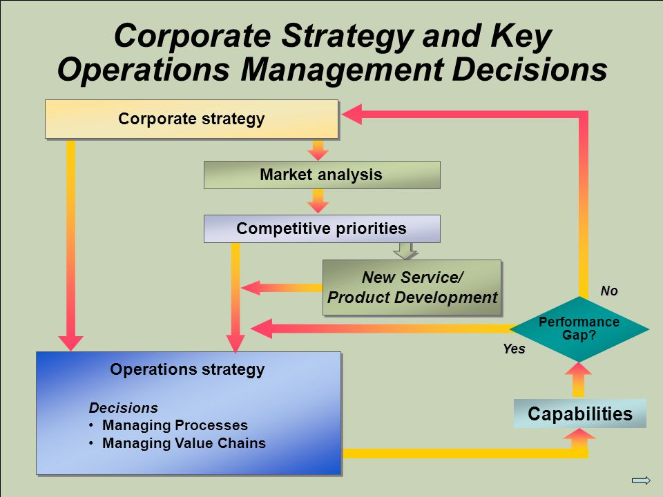 an analysis of the operations strategy Strategic planning provides inputs for strategic thinking, which guides the actual strategy formation the end result is the organization's strategy, including a diagnosis of the environment and competitive situation, a guiding policy on what the organization intends to accomplish, and key initiatives or action plans for achieving the guiding policy.