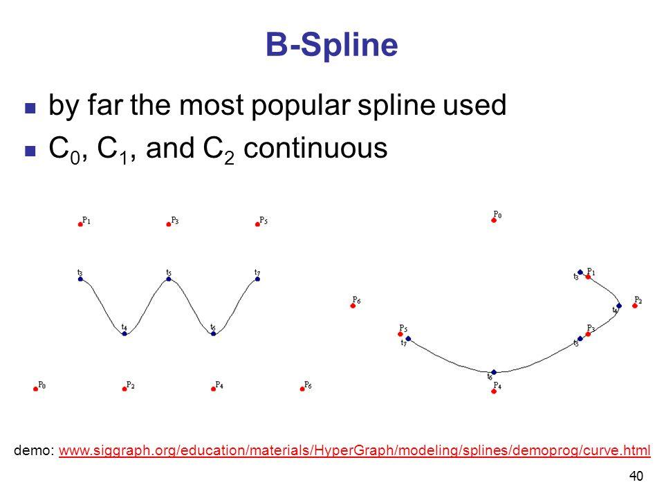 spline curve in computer graphics pdf