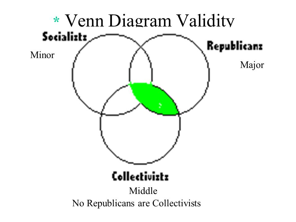 Chapter 9 categorical logic w07 ppt video online download venn diagram validity test 1 ccuart Choice Image