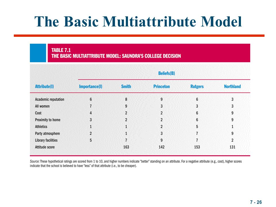 the original fishbein attitude model To calculate the consumer's attitude about each brand of car using the original fishbein attitude model, multiply the attribute evaluations time the brand's rating and sum for each brand: ao = biei attribute rating (ei) mercedes  slk (bi) biei for mercedes porsche.