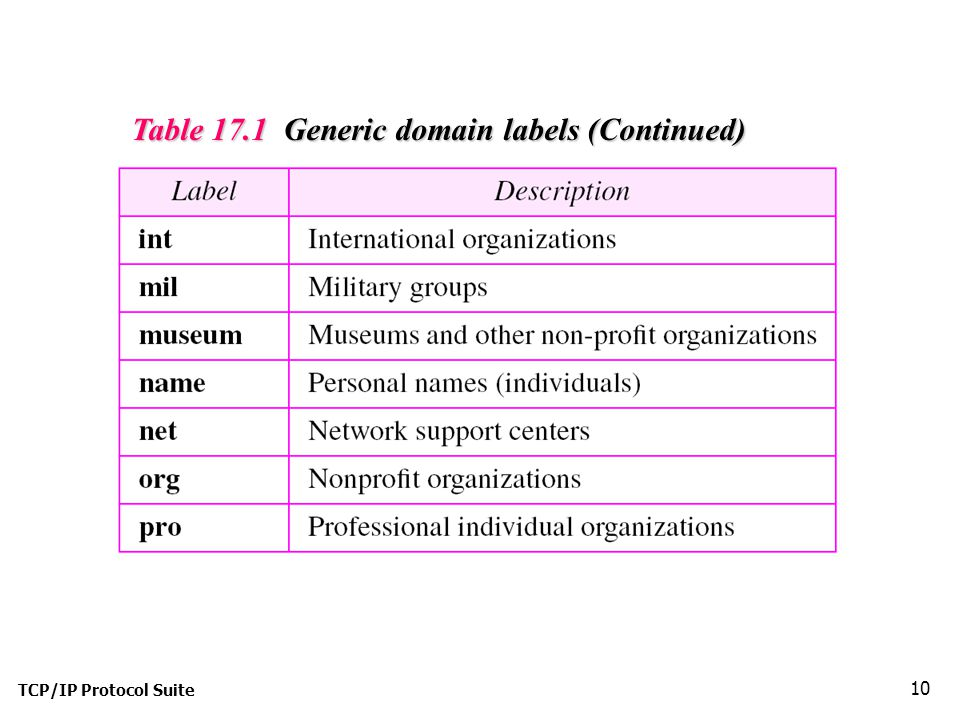 Table 17.1 Generic domain labels (Continued)
