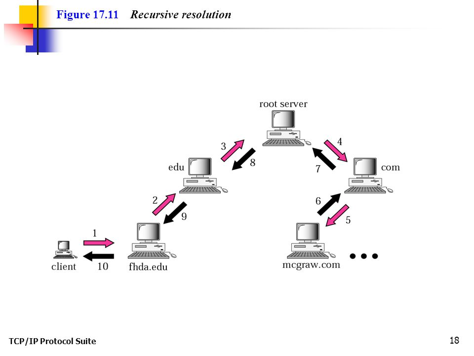 Figure Recursive resolution